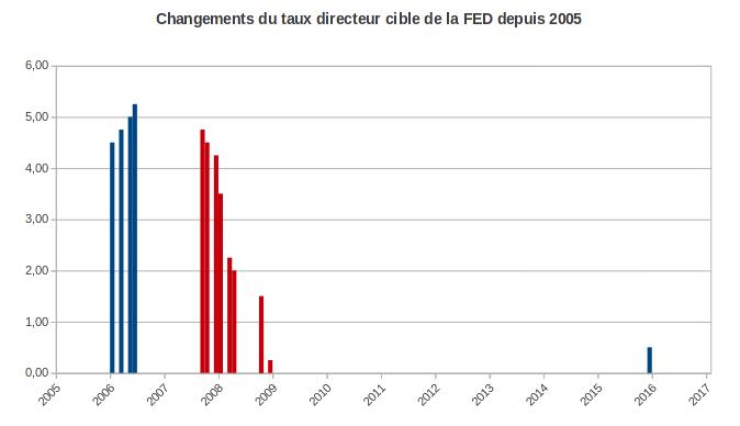 Taux directeur cible de la FED depuis 2005
