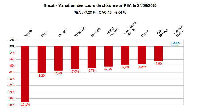 Brexit - variations en pourcentage des actions sur mon PEA le vendredi 24/06/2016
