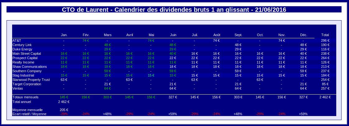 finances-personnelles-compte-titres-calendrier-dividendes-juin-2016