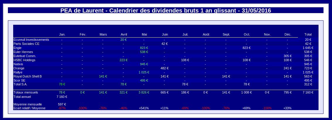 PEA calendrier des dividendes mai 2016