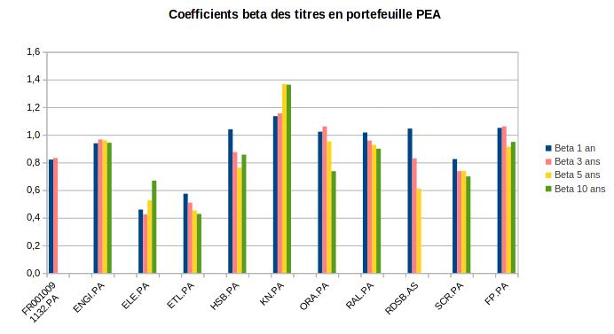 Coefficients beta sur 1 à 10 ans des titres en portefeuille PEA