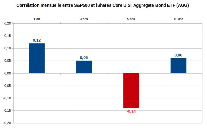 finances-personnelles-portefeuille-correlation-mensuelle-SandP500-AGG