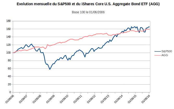 finances-personnelles-portefeuille-evolution-mensuelle-SandP500-AGG