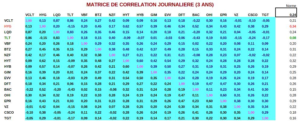 finances-personnelles-portefeuille-revenus-matrice-correlation-journaliere-3ans