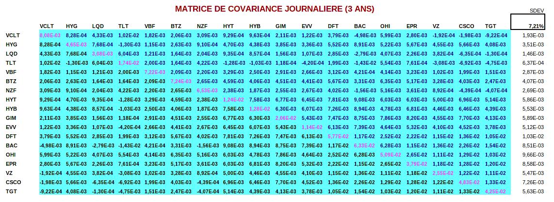finances-personnelles-portefeuille-revenus-matrice-covariance-journaliere-3ans