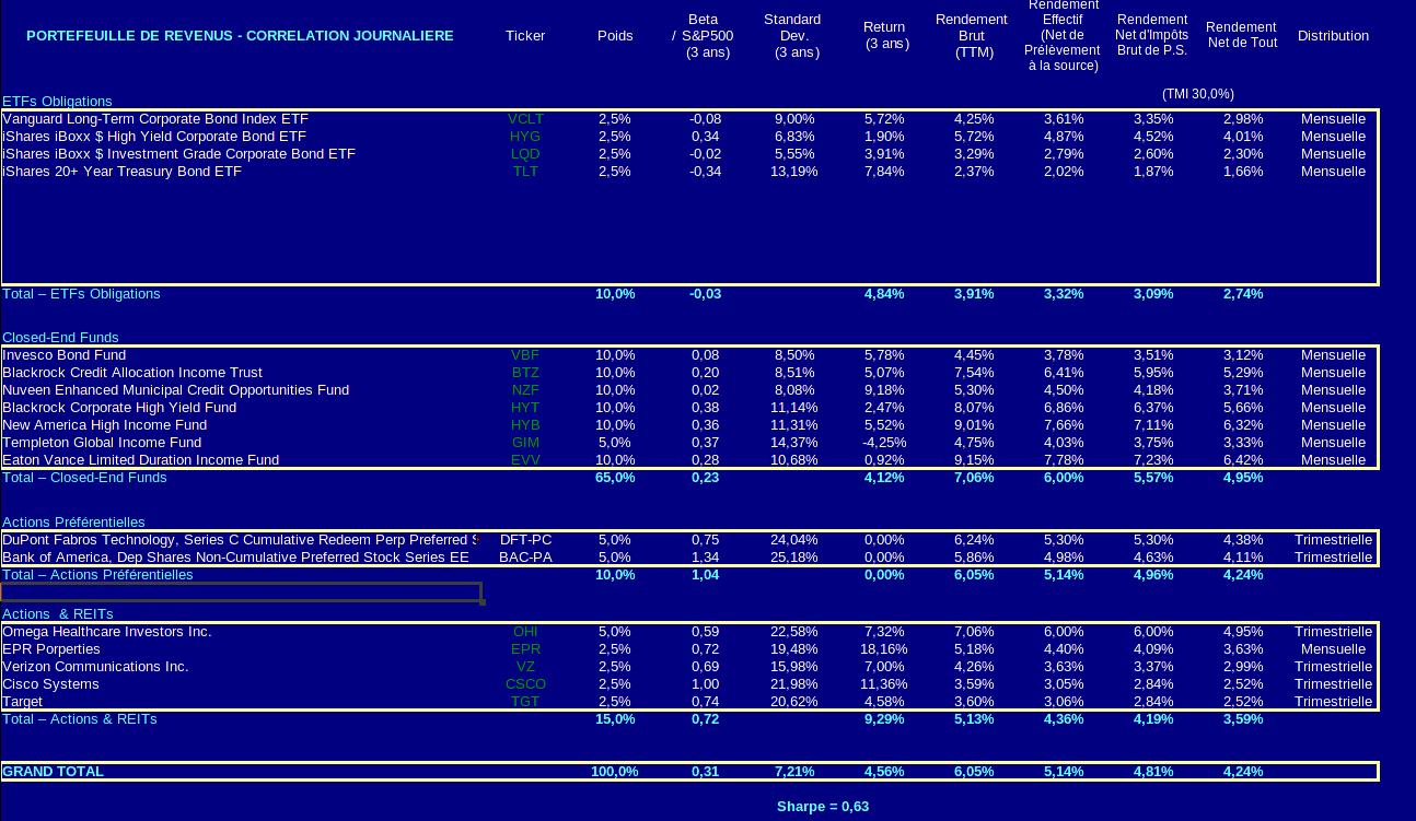 finances-personnelles-portefeuille-revenus
