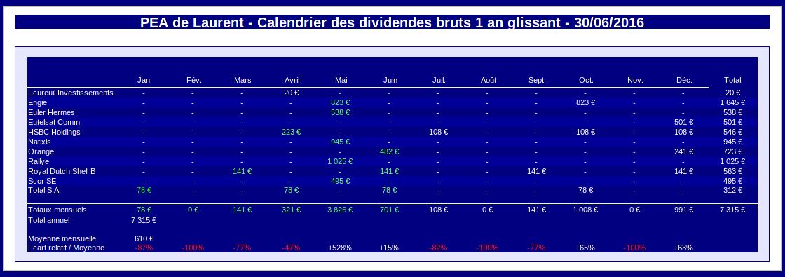 PEA calendrier des dividendes sur un an glissant - juin 2016