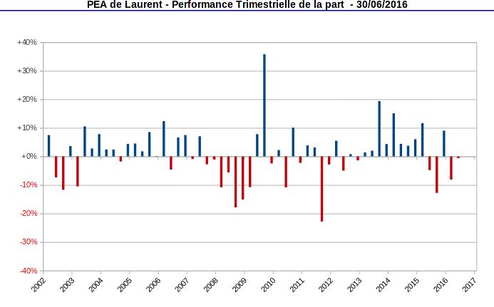 Performance trimestrielle de la part PEA depuis l'origine