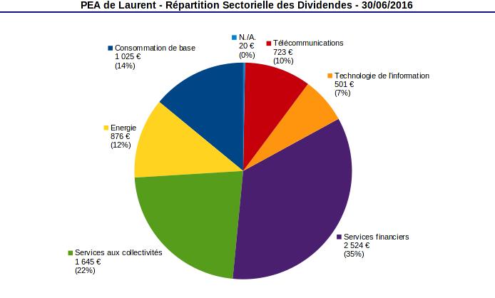 PEA répartition sectorielle des dividendes - juin 2016