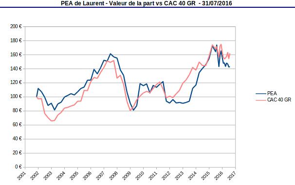 PEA valeur de la part vs CAC40 GR juillet 2016