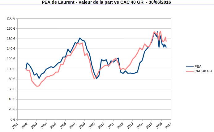 Valeur de la part PEA et du CAC 40 GR depuis l'origine en 2001 à juin 2016