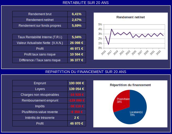 rachat de crédit - rentabilité après rachat