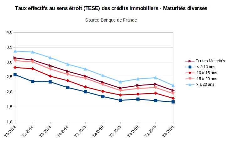 taux effectifs au sens étroit des crédits immobiliers par maturité