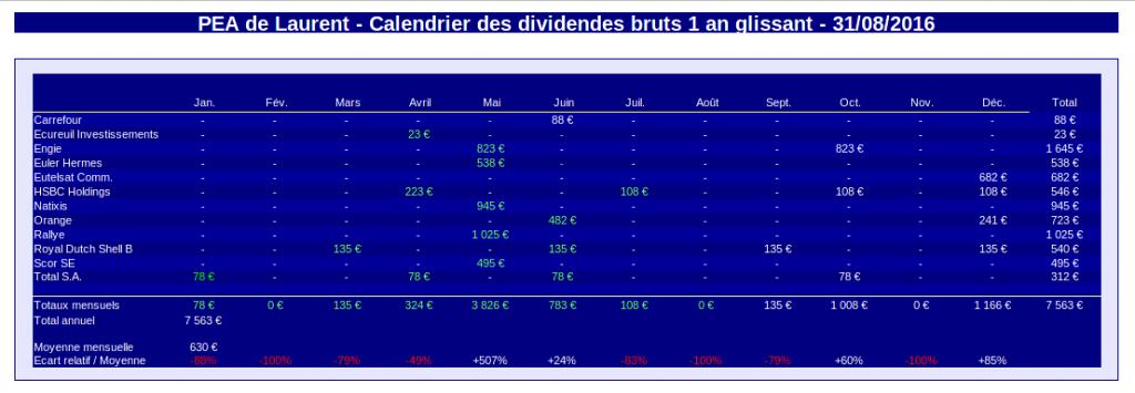 pea calendrier des dividendes aout 2016