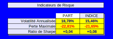 indicateurs de volatilité
