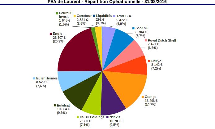 pea répartition opérationnelle aout 2016