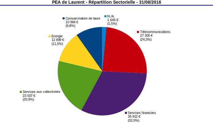 pea répartition sectorielle aout 2016