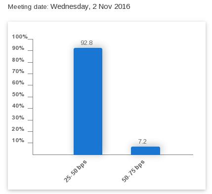 finances-personnelles-fedwatch-tool-2-novembre-2016