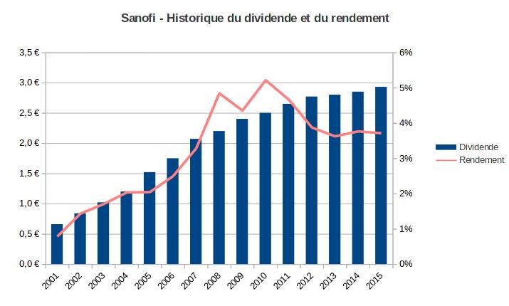 hisotrique du dividende de Sanofi - 2001-2015