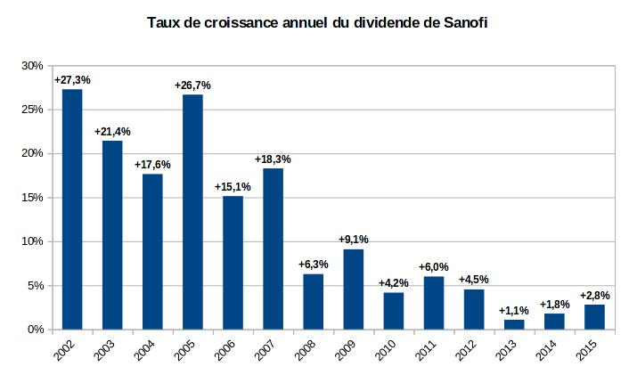 historique du taux de croissance du dividende de Sanofi - 2002-2015