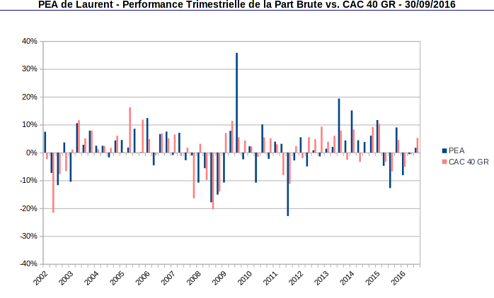 performance trimestrielle de la part PEA vs CAC40 GR - septembre 2016