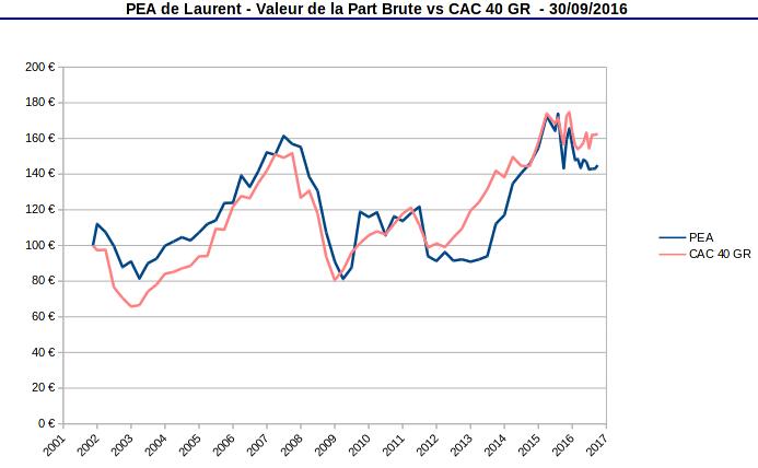 valeurs de la part PEA vs indice CAC40 GR - septembre 2016