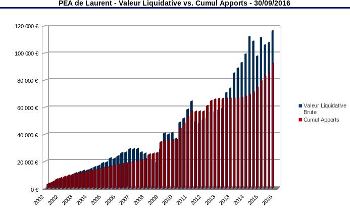 PEA valeur liquidative vs cumul des apports en liquide - septembre 2016