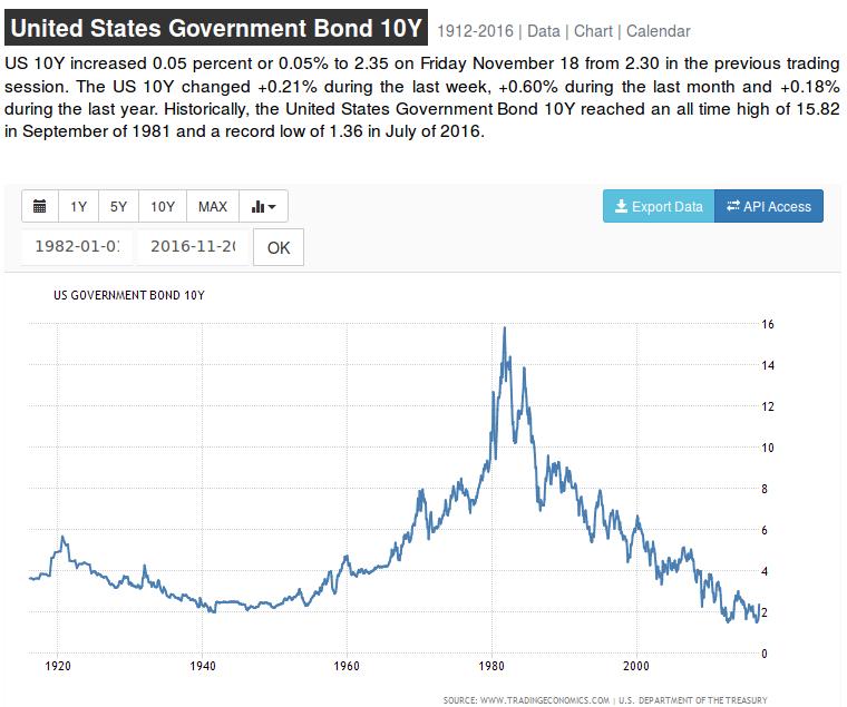taux des emprunts du trésor US à 10 ans - 1912 à 2016