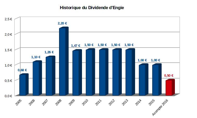 Historique du dividende Engie depuis l'introduction en bourse en 2005