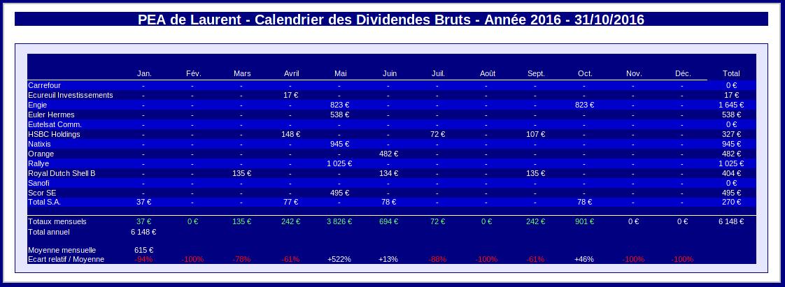 PEA calendrier des dividendes perçus en 2016 - record battu