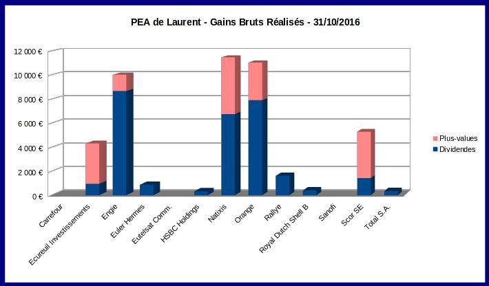 PEA - gains réalisés depuis l'origine en 2001