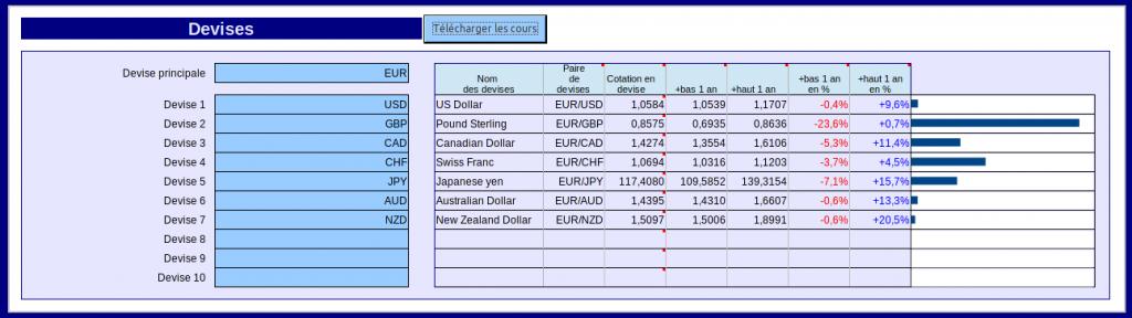 cours de change de l'euro au 18/11/2016 face aux principales monnaies
