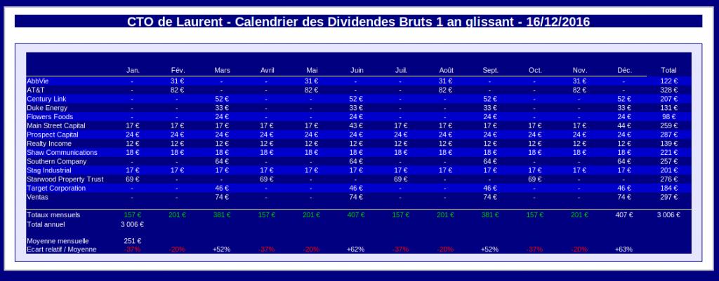 compte titres ordinaire - calendrier des dividendes bruts 1 an glissant - décembre 2016