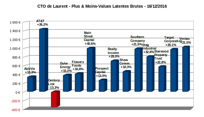 compte titres ordinaire - plus-values latentes - décembre 2016