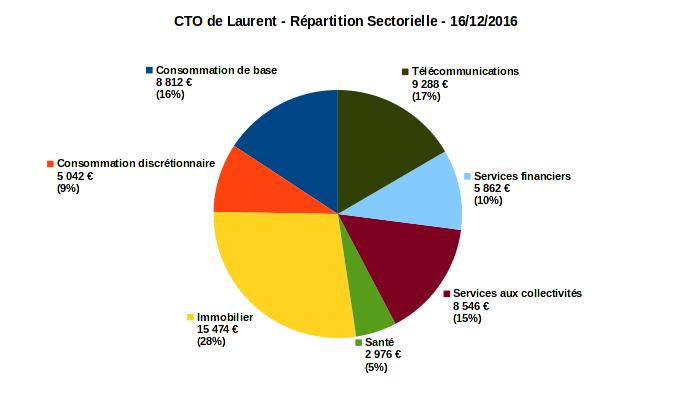 compte titres ordinaire - répartition sectorielle - décembre 2016