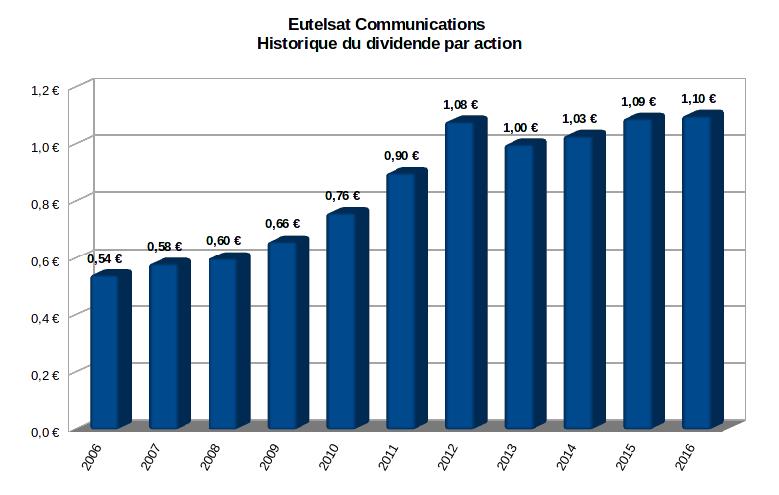 Eutelsat communications historique du dividende par action depuis 2006