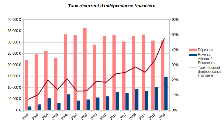 patrimoine nos-finances-personnelles - taux récurrent d'indépendance financière - 2002-2016