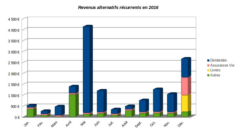 patrimoine nos-finances-personnelles - graphique calendrier des revenus alternatifs récurrents - 2016