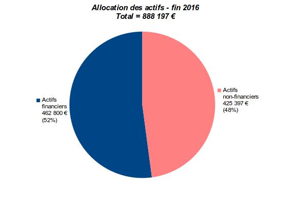 patrimoine nos-finances-personnelles - allocation des actifs financiers et non-financiers - fin 2016