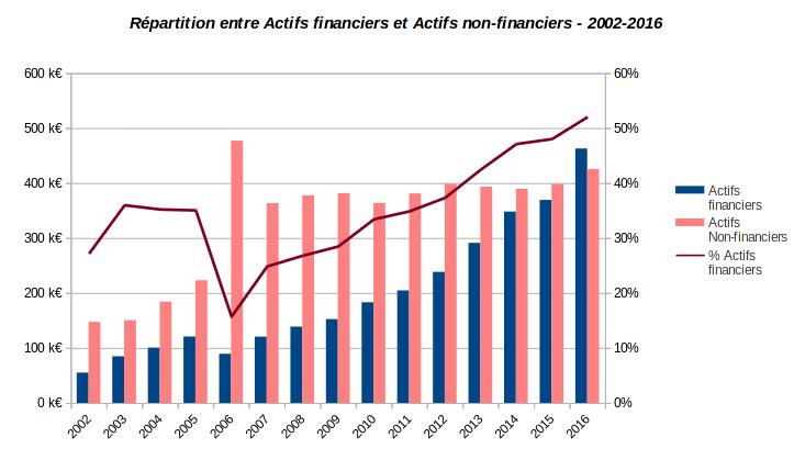 patrimoine nos-finances-personnelles - répartition actifs financiers et non financiers - 2002-2016