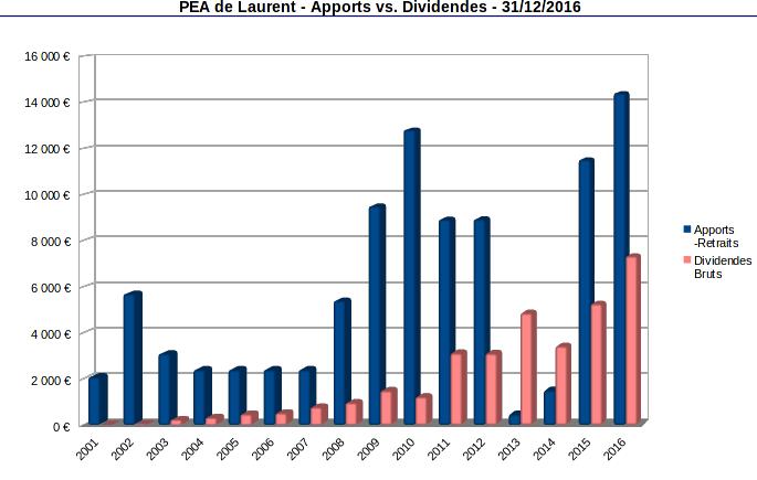 pea - apports et dividendes annuels - 2001-2016