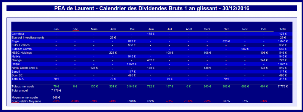 pea - calendrier des dividendes 1 an glissant - décembre 2016