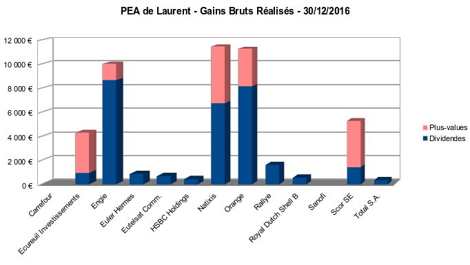 pea - gains bruts réalisés - décembre 2016