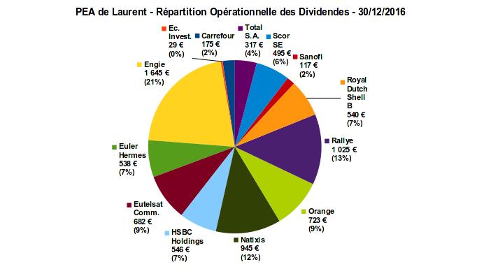 pea - répartition opérationnelle des dividendes - décembre 2016