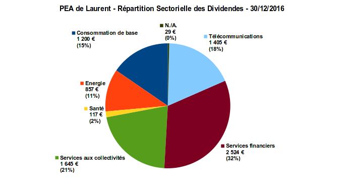 pea - répartition sectorielle des dividendes - décembre 2016