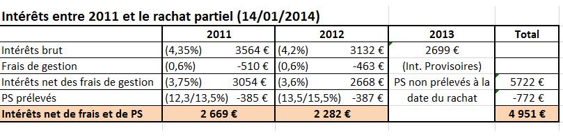 prélèvements sociaux sur rachat partiel sur assurance vie multisupports - produits du compartiment en euro déjà taxés