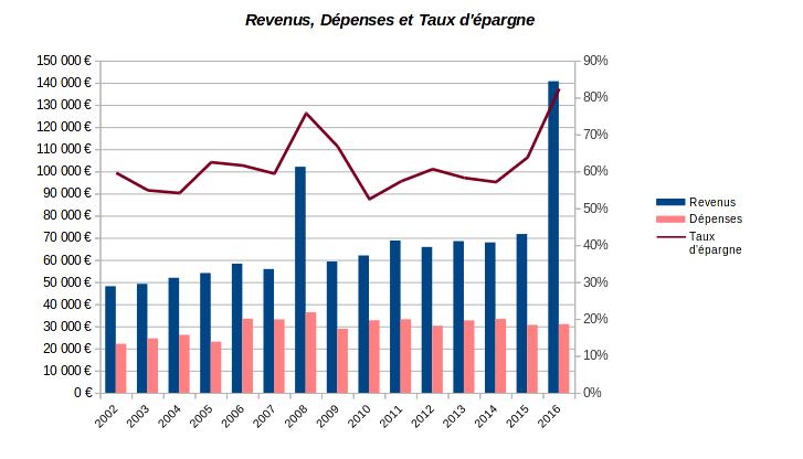 patrimoine nos-finances-personnelles - revenus dépenses et taux d'épargne - 2002-2016