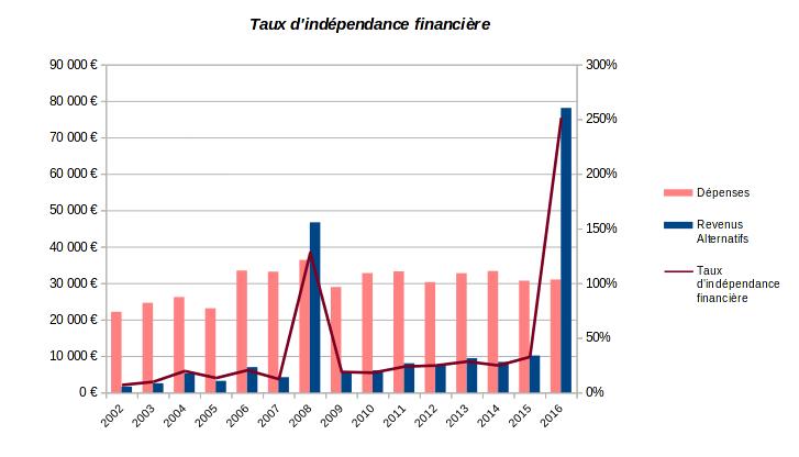 patrimoine nos-finances-personnelles - taux d'indépendance financière - 2002-2016