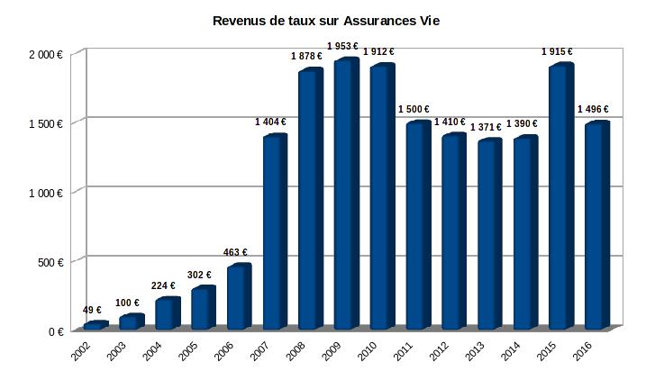 revenus des fonds euros de 2002 à 2016