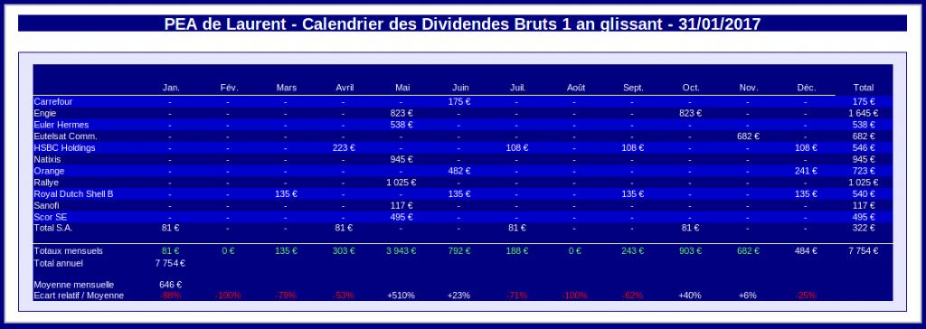 pea - calendrier des dividendes 1 an glissant - janvier 2017